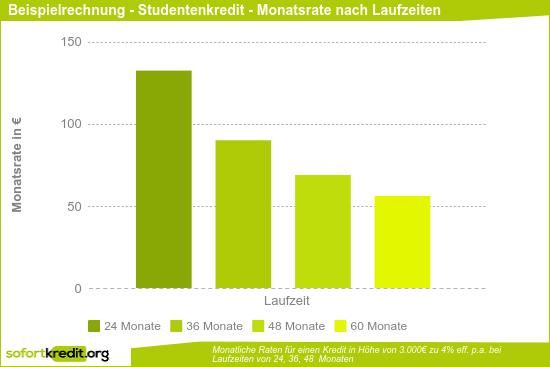 Studenten - Beipielkredit - monatliche Raten nach Laufzeiten