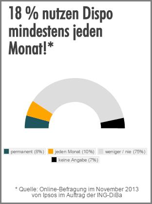 Verteilung Häufigkeit der Disponutzung Umfrage November 2013
