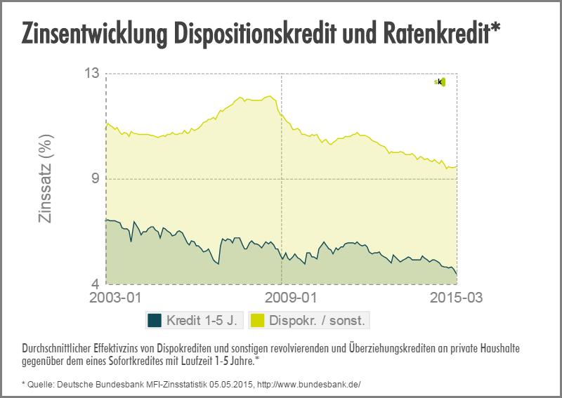 Zinsentwicklung - Dispokredit und Ratenkredit