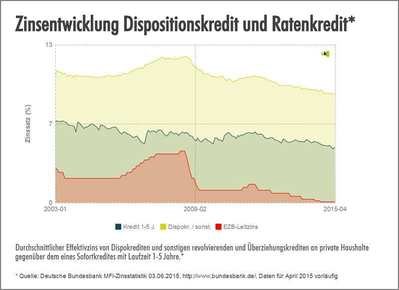 Zinsentwicklung Leitzins vs.Dispo vs. Ratenkredit Zinsen - Juni 2015