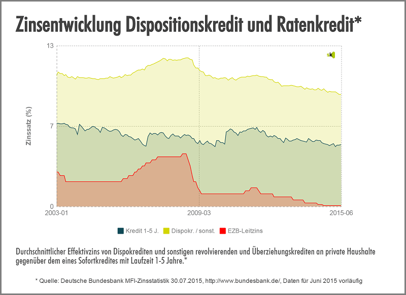 Zinsentwicklung Leitzins vs.Dispo vs. Ratenkredit Zinsen - August 2015