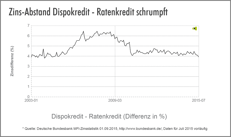 Dispo vs. Ratenkredit - Zinsdifferenz - September 2015