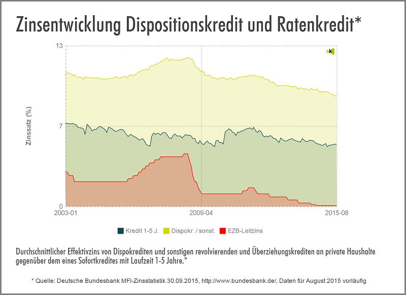 Dispo vs. Ratenkredit - Oktober 2015