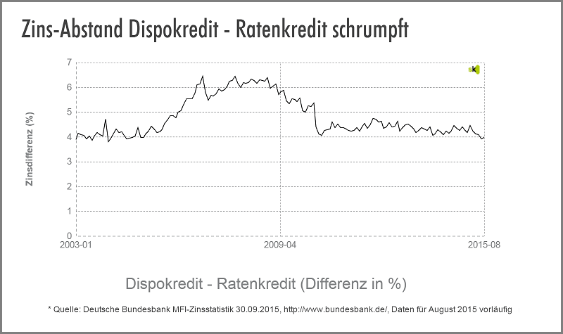 Dispo vs. Ratenkredit - Zinsdifferenz - Oktober 2015