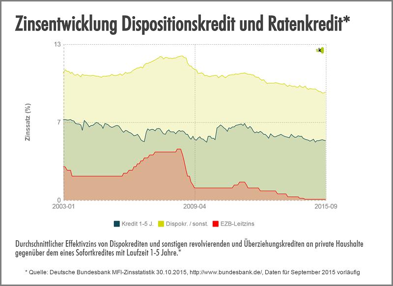 Dispo vs. Ratenkredit - November 2015