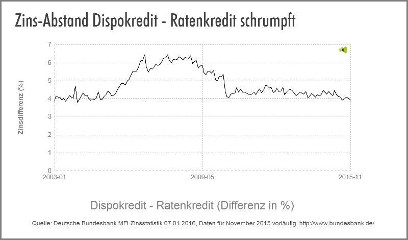 Dispo vs. Ratenkredit - Zinsdifferenz - Januar 2016