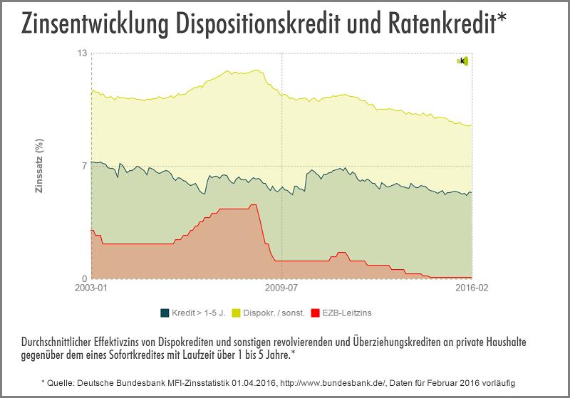 Dispo vs. Ratenkredit - April 2016