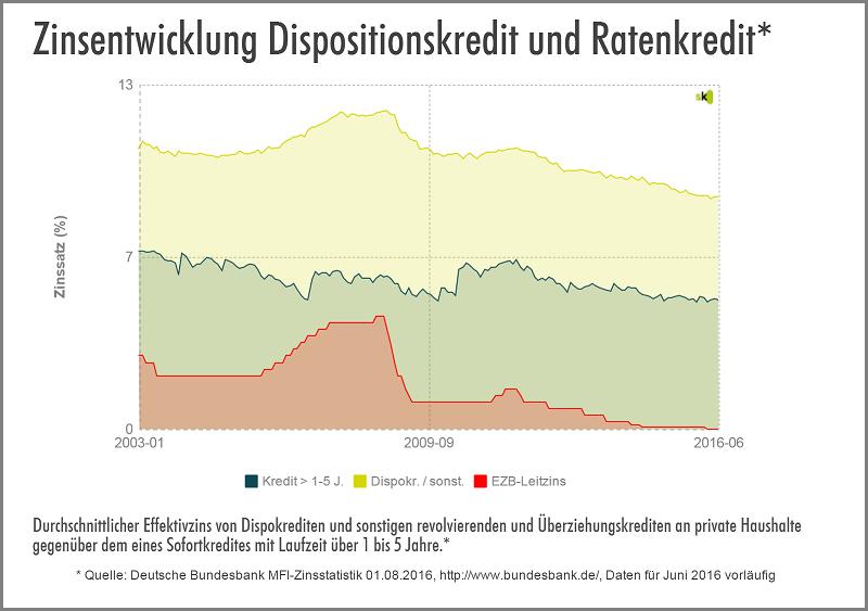 Statistik zur Zinsentwicklung Dispo vs. Ratenkredit - Ausgust 2016 - Zinsen für Ratenkredite weiterhin deutlich niedriger als Dispozinsen