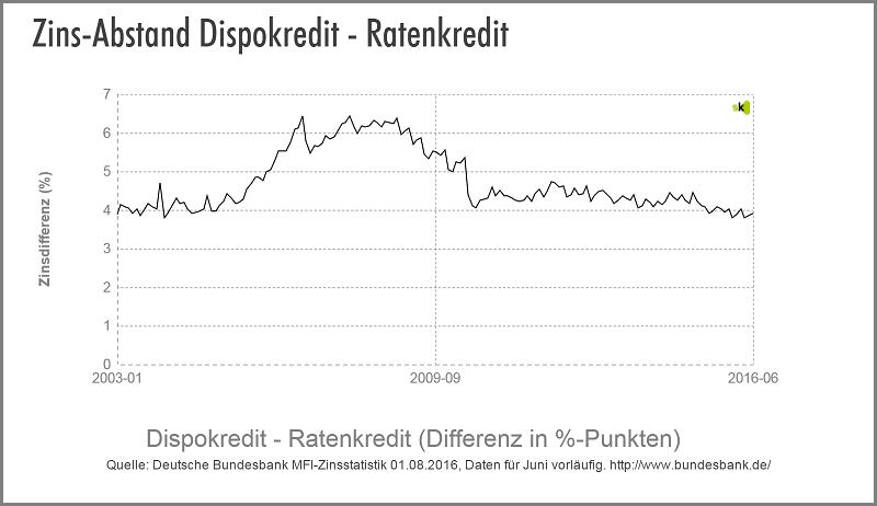 Dispo vs. Ratenkredit - Zinsdifferenz - Ausgust 2016 - Dispokredite sind noch immer deutlich Teurer