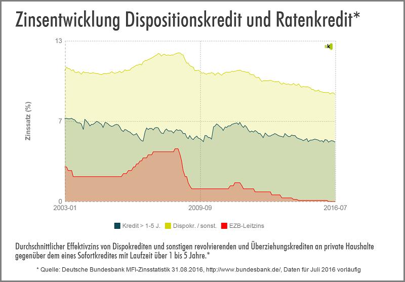 Statistik zur Zinsentwicklung Dispo vs. Ratenkredit - September 2016 - Der Abwärts-Trend bei den Sofortkredit- und Dispozinsen hält weiter an. Auch im Juli erreichten die durchschnittlichen Sofortkredit- und Dispozinsen erneut ein Rekord-Tief. Der Durchschnittswert für den Dispozins lag bei 8,77%. Der Durchschnittswert für den Ratenkredit mit einer Laufzeit von 1 bis 5 Jahren lag bei 4,77% effektiv.