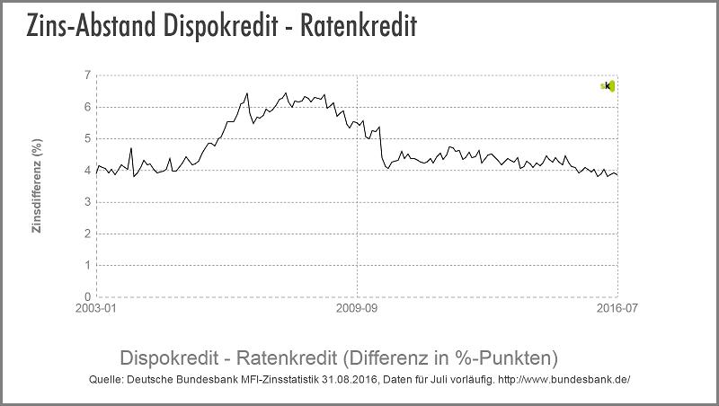 Dispo vs. Ratenkredit - Zinsdifferenz - September 2016 - Der Niedrigzins-trend betrifft weiterhin sowohl den Sofortkredit als auch den Dispokredit etwa in gleichem Maß. Der durchschnittliche effektive Zins bei Sofortkrediten mit 1 bis 5 Jahren Laufzeit ist auch im Juli etwa 4 Prozentpunkte niedriger als der durchschnittliche Zinssatz des Dispokredites. Somit ist der Sofortkredit weiterhin nur etwa halb so teuer wie der Dispo.