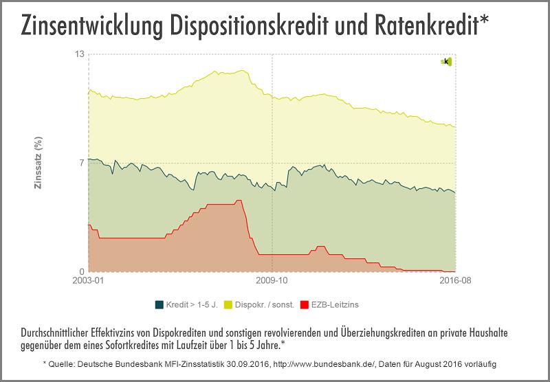 Statistik zur Zinsentwicklung Dispo vs. Ratenkredit - Oktober 2016 - Kreditzinsen weiterhin auf Niedrig-Nivea: Auch die vorläufigen Daten aus dem August zeigen dass die Kreditzinsen weiterhin auf Niedrig-Niveau bleiben. Der Ratenkredit-Zins sinkt erneut und liegt nun durchschnittlich bei 4,70%. Der Dispozins liegt mit 8,63% weiterhin auf dem Niveau des Vormonats.