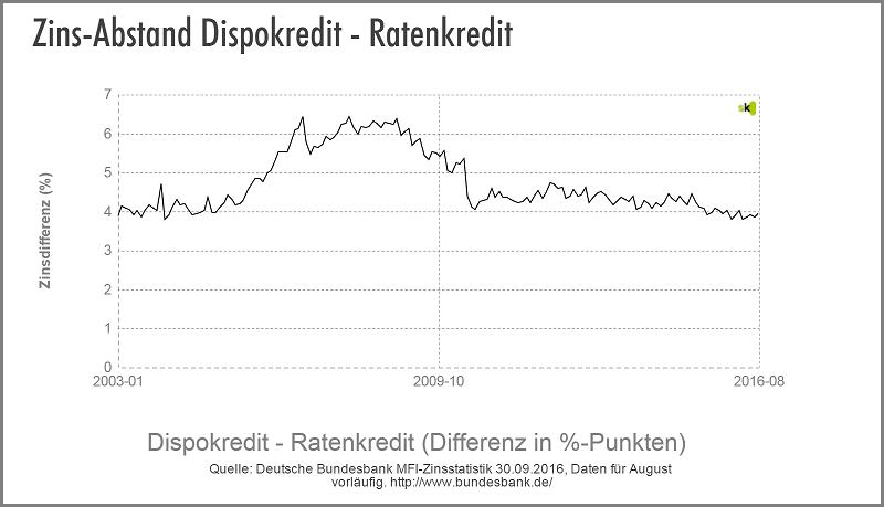 Dispo vs. Ratenkredit - Zinsdifferenz - Oktober 2016 - Der Trend der Vormonate hält an. Zuletzt sank der Ratenkredit Zins weiter, wobei der Dispozins etwa konstant blieb. Der Ratenkredit ist entsprechend weiterhin etwa 4 % günstiger als der Dispozins und damit fast halb so teuer.