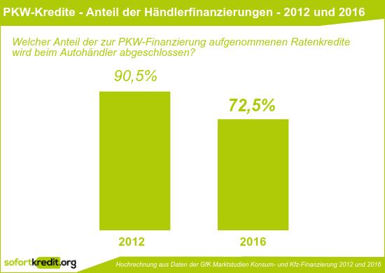 Ratenkredite zur PKW-Finanzierung - Anteil der Händlerfinanzierungen - 2012 und 2016