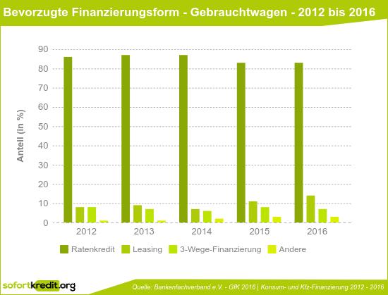 Bevorzugte Finanzierungsform beim Gebrauchtwagenkauf - 2012 bis 2016