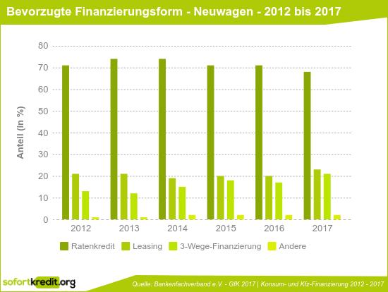 Bevorzugte Finanzierungsform beim Neuwagenkauf - 2012 bis 2016
