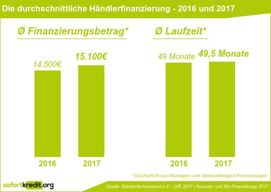 Durchschnittliche Händlerfinanzierung - 2016 und 2017