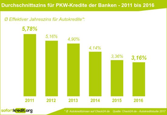 Durchschnittzinsen für Autokredite der Banken auf Check24.de - 2011 bis 2016
