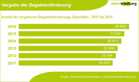 Begabtenförderung StipendiumPlus - Vergabe 2011 bis 2016