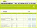 Deutschlandstipendium - Liste aller teilnehmenden Hochschulen