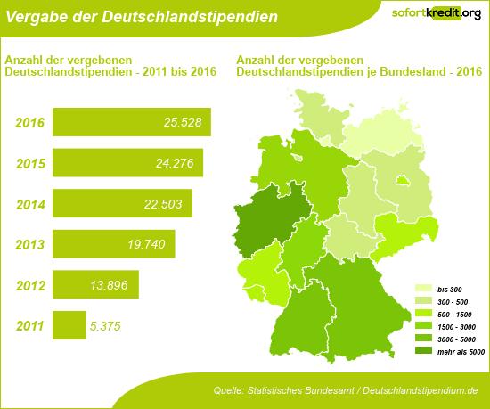 Deutschlandstipendium - Vergabe 2011 bis 2016