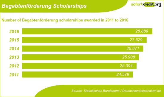 Begabtenförderung Scholarships
