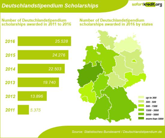 Deutschlandstipendium Scholarships